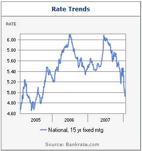 15 year fixed rate mortgage chart 01-2008