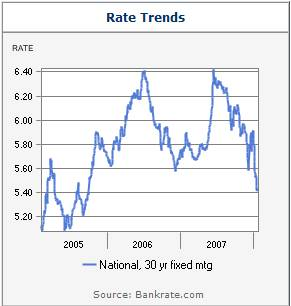 30 Year Fixed Rate Mortgage Chart 01-2008