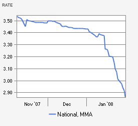 One Year MMA rates 2008-2-1